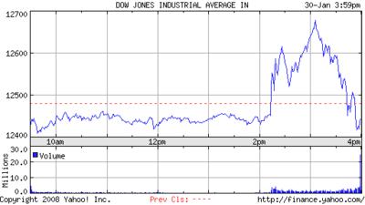 Dow13008
